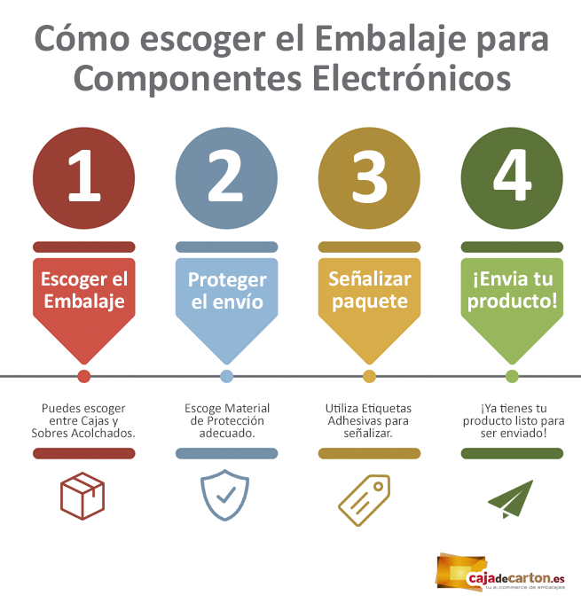 Embalaje componentes electronicos