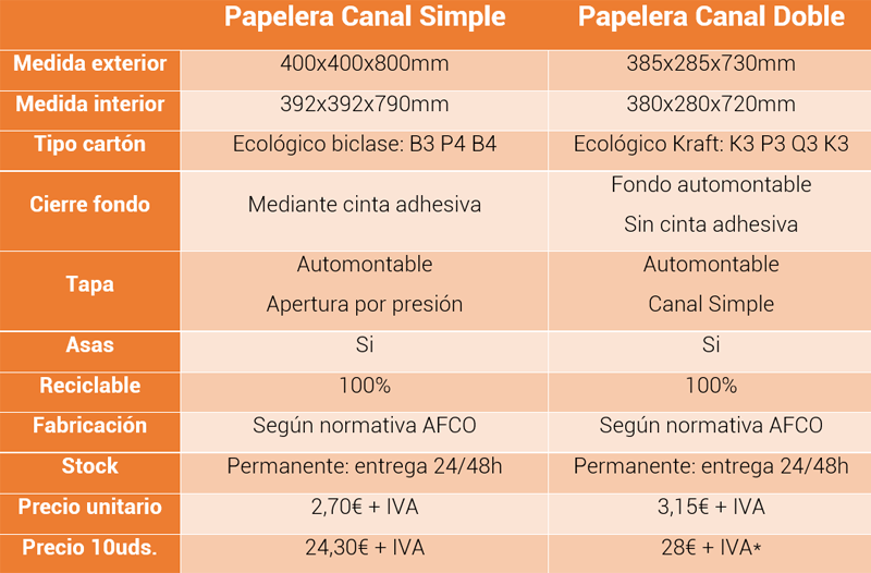 Papelera Canal Doble vs. Papelera Canal Simple